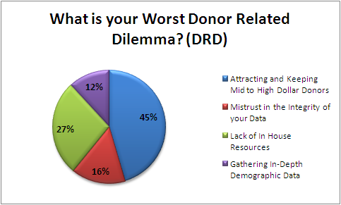 Donor Related Dilemma